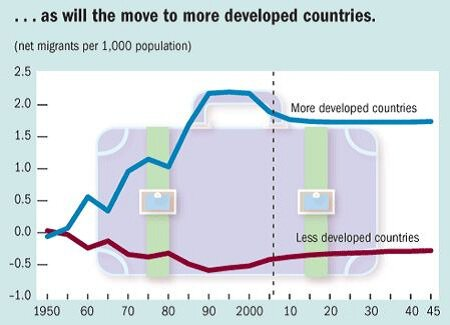 ... as will the move to more developed countries.