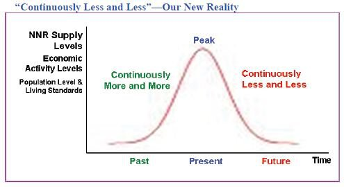 """Continuously Less and Less""— Our New Reality"