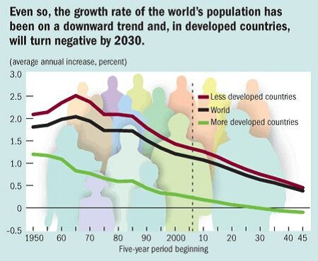 Even so, the growth rate of the world's population has been on a downward trend and, in developed countries, will turn negative by 2030.