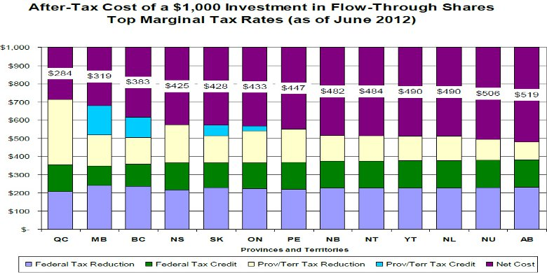 Flow Through Shares - What Are Flow Through Shares Really Worth