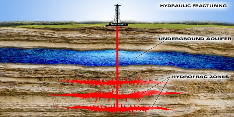Fracking Definition - The Hydraulic Fracturing Process Explained
