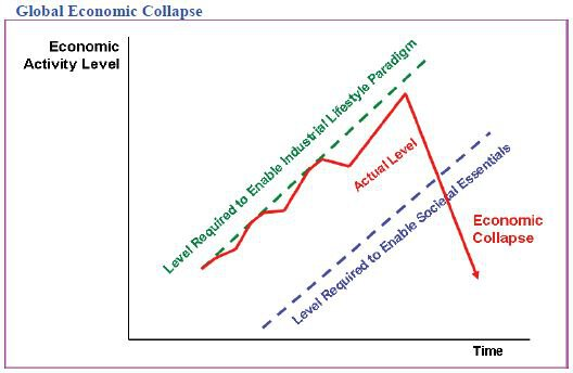 Global Economic Collapse