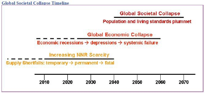 Global Societal Collapse Timeline