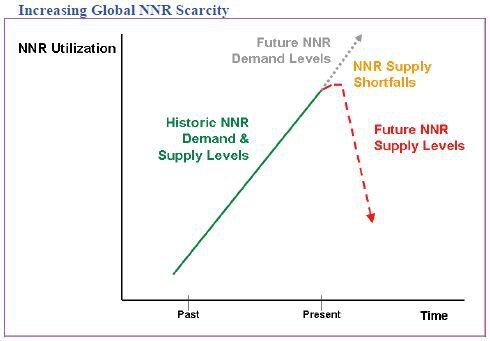 Increasing Global non renewable Natural Resource (NNR) Scarcity