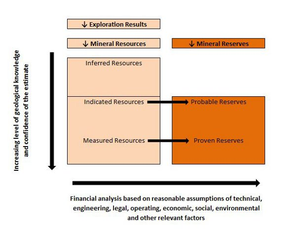 Mineral Resources vs. Mineral Reserves