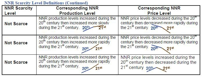 non renewable Natural Resource (NNR) Scarcity Level Definitions (Continued)