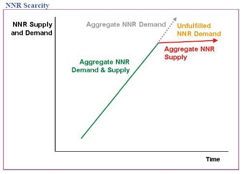 non renewable Natural Resource (NNR) Scarcity