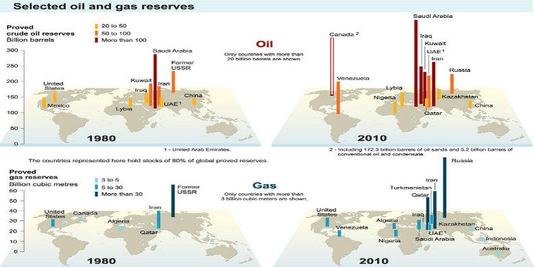Resources and Reserves Definitions - The Relevant Terminology Used for Analysing Oil and Gas Companies