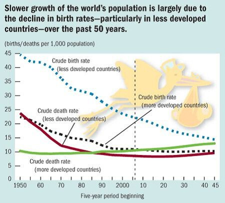 overpopulation population growth and birth rate Population projections are estimates built on current population data and assumptions about demographic trends, such as declining birth rates and rising life expectancies in particular countries the projections are what will occur if the current data are accurate and current trends continue.