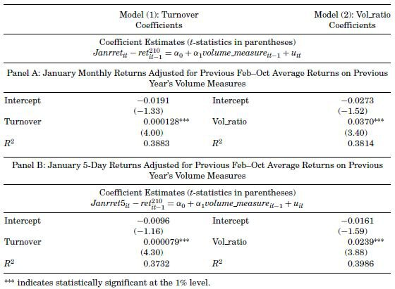 Table II. Panel Regression of January Returns on Volume Measures