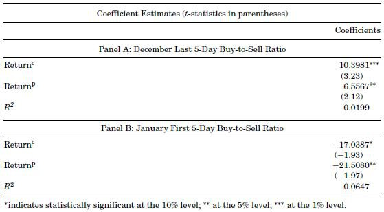 Tax-Loss Selling and the January Effect: Evidence from