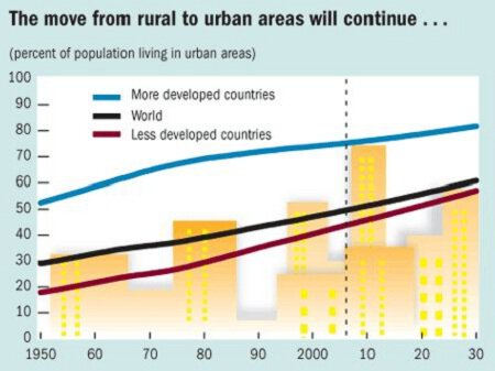 The move from rural to urban areas will continue...