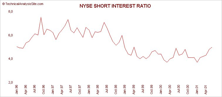 NYSE Short Interest Ratio 1996-2001