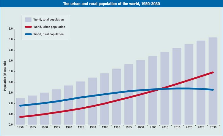 The Urban and Rural Population of the World, 1950-2030