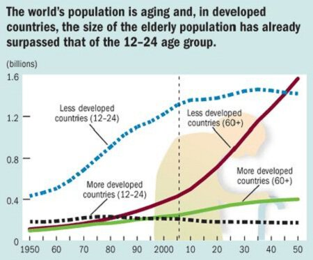 The world's population is aging and, in developed countries, the size of the elderly population has already surpassed that of the 12-24 age group.