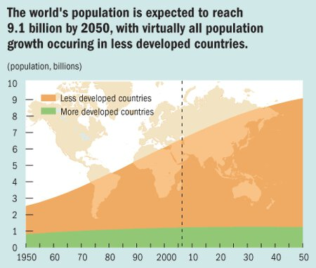 The world's population is expected to reach 9.1 billion by 2050, with virtually all population growth occuring in less developed countries.