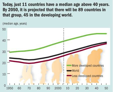 Today, just 11 countries have a median age above 40 years. By 2050, it is projected that there will be 89 countries in that group, 45 in the developing world.