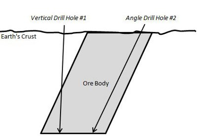 Vertical Drilling vs. Angle Drilling